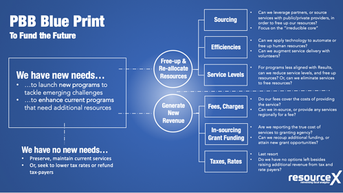 PBB Blue Print