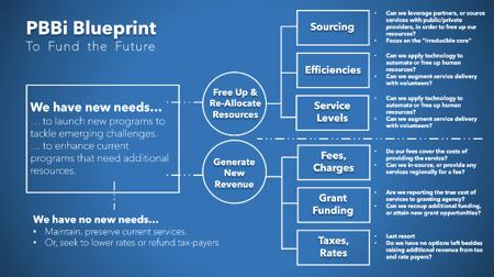 PBBi Blueprint-1